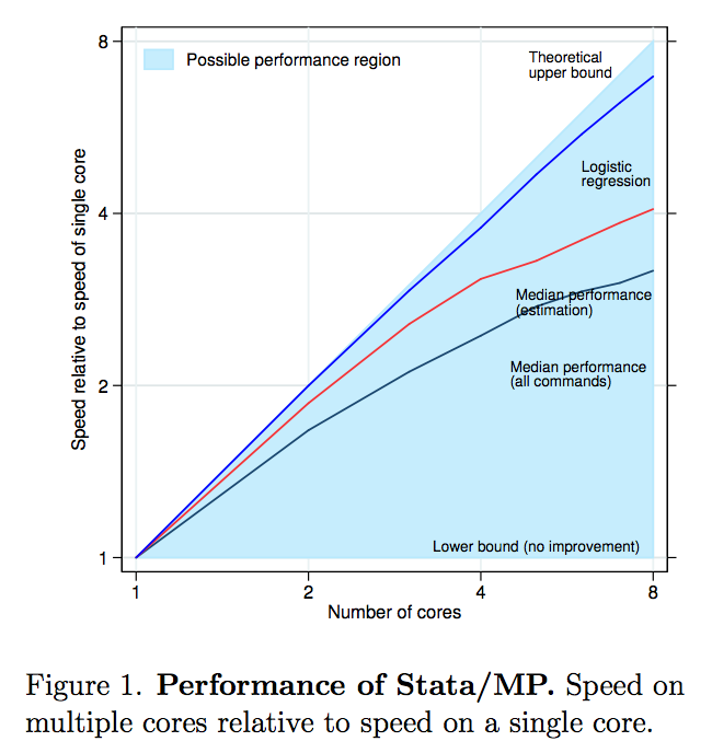 Performance of Stata-MP