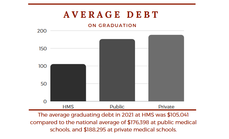 The average graduating debt in 2020 at HMS was $106,877, compared to the national average of $176,617 at public medical schools, and $185,682 at private medical schools.