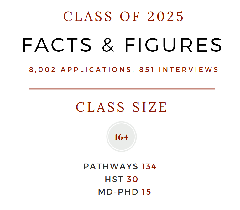 Class of 2024 Facts and Figures. 6708 applications. 798 interviews. Class size: 168. Pathways: 135. HST:33. MD-PhD: 15..