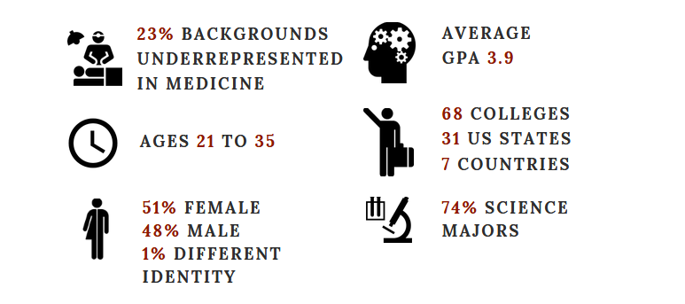 21% backgrounds underrepresented in medicine. Ages 20-34. 60% female. 40% male. Average GPA 3.9. 62 colleges, 35 US states, 6 countries represented. 70% science majors.