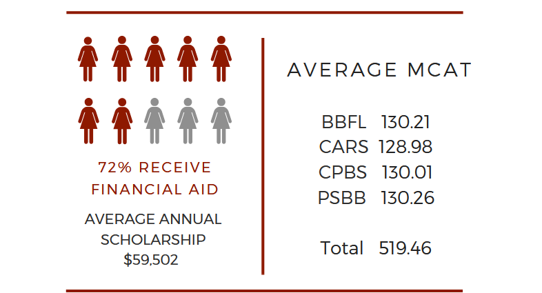 70% received financial aid. The average annual scholarship amount was $51,841. The average MCAT scores were: BBFL-130.22. CARS- 128.89. CPBS- 130.29. PSBB- 130.41. Total- 519.82