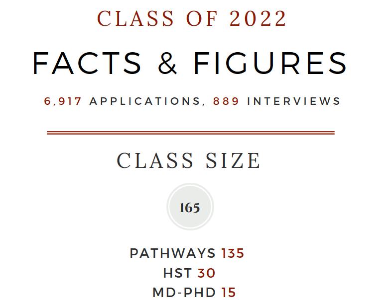 Admissions at a Glance | Medical Education - Harvard Medical School