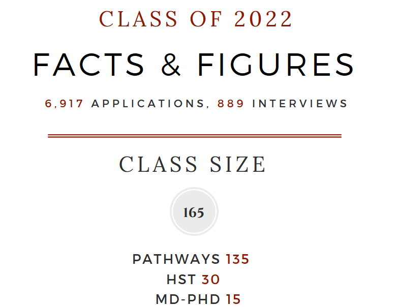 Admissions at a Glance | Medical Education - Harvard Medical
