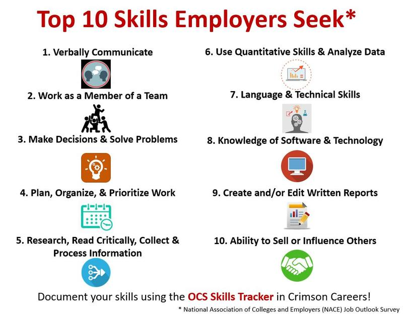 Top 10 Skills Employers Seek