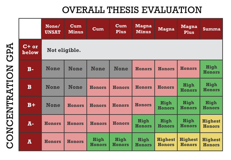 Departmental Thesis Honors Calculation Chart