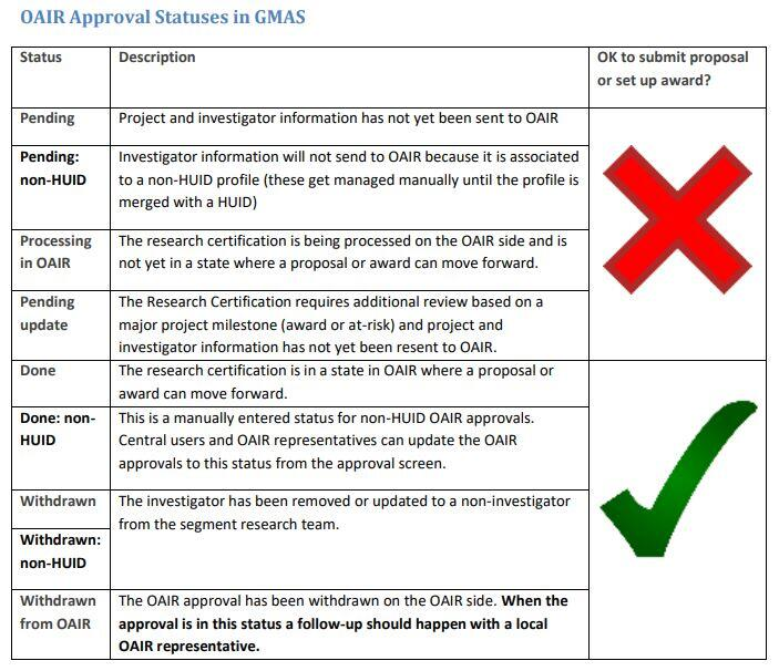 matrix of OAIR approval statuses in GMAS