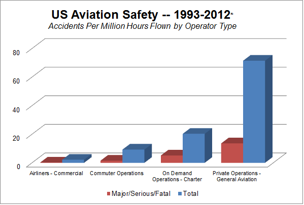 US Aviation Safety 1993-2012