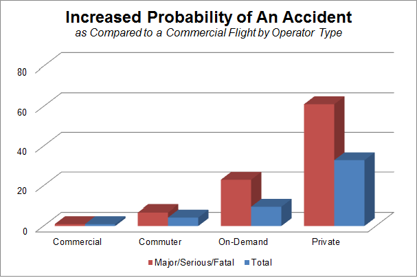 Probability of Accident by Operator Type