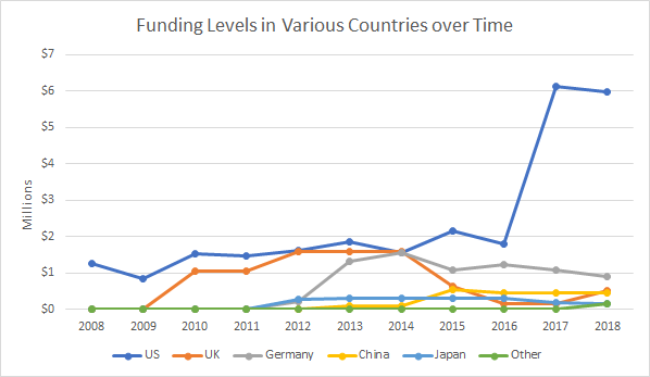 Country Level Funding
