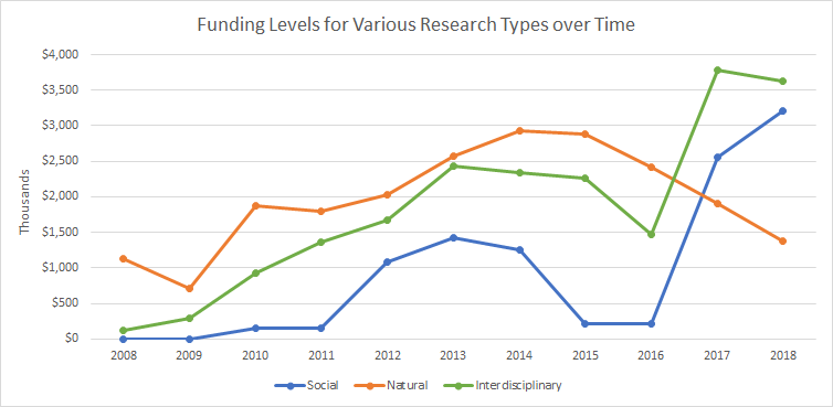 Funding by Research Type