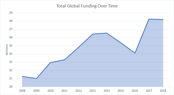Total Global Funding