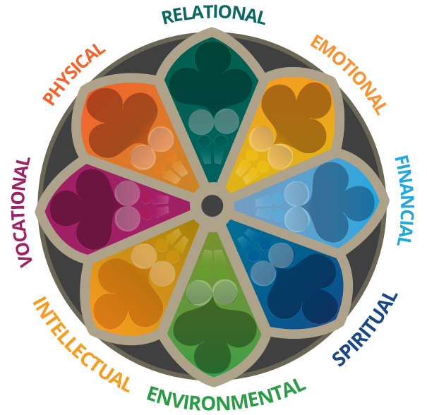 Wellness Wheel showing the dimensions of wellbeing