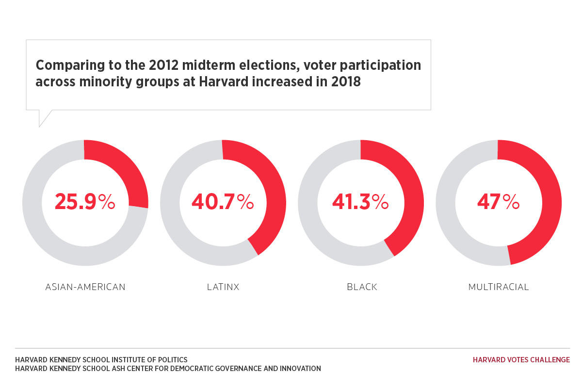 Graphic showing the increase in various Harvard student minority group voter participation rates