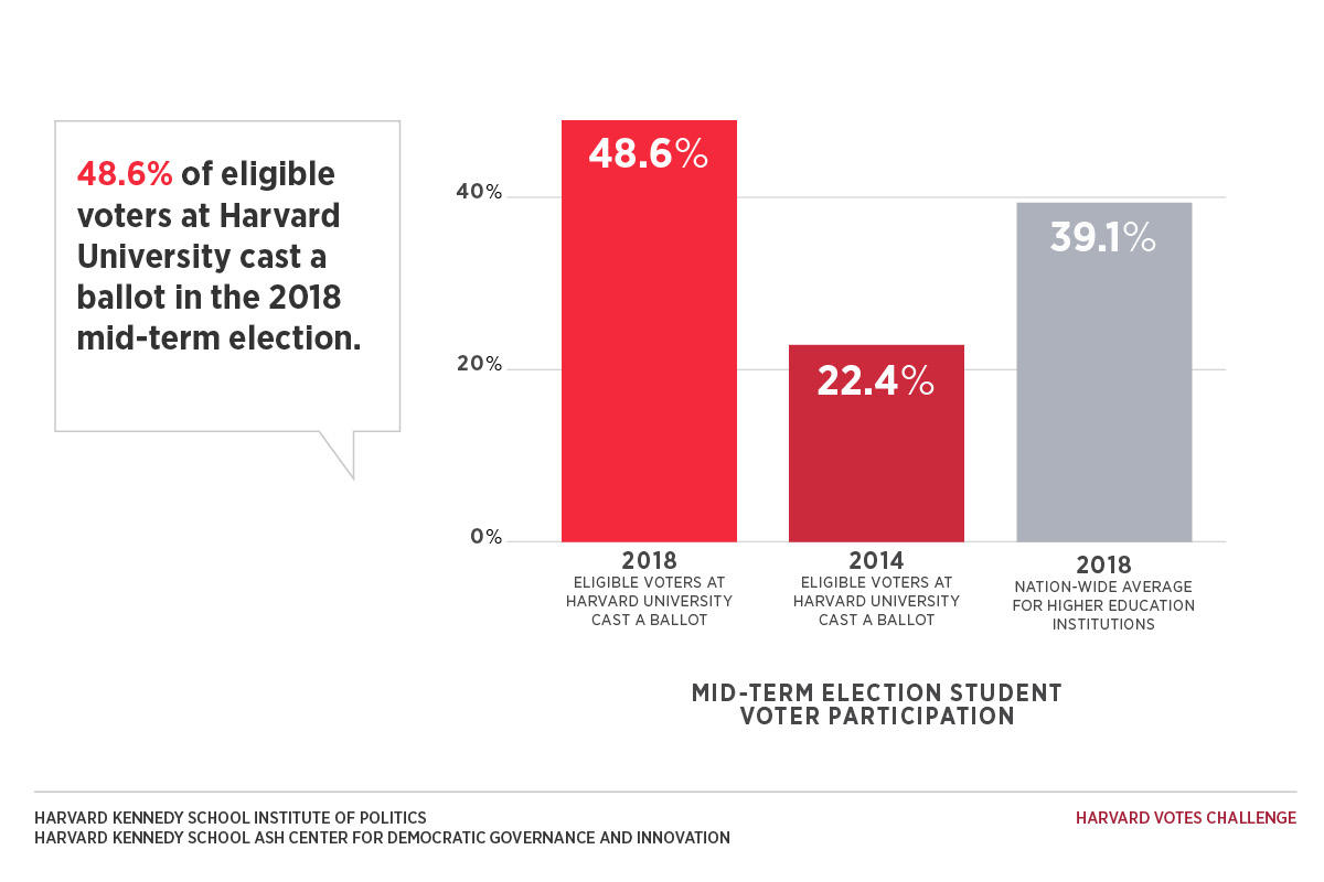 Graphic showing the increase in student voter registration from 2014 to 2018