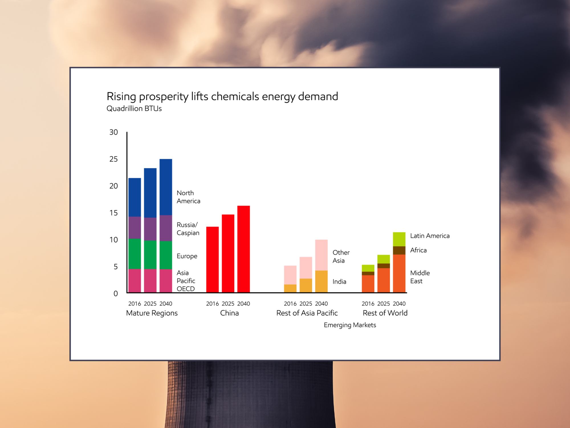 Rising prosperity lifts chemicals energy demand (Source: ExxonMobil)