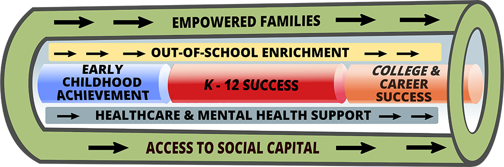 Infographic of Pipeline: Empowered Families, out of school enrichment, early childhood development, k-12 success, college & career sucess, Healthcare and Mental Health Support, Access to Social Capital