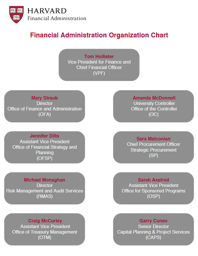 Financial Administration Organizational Chart
