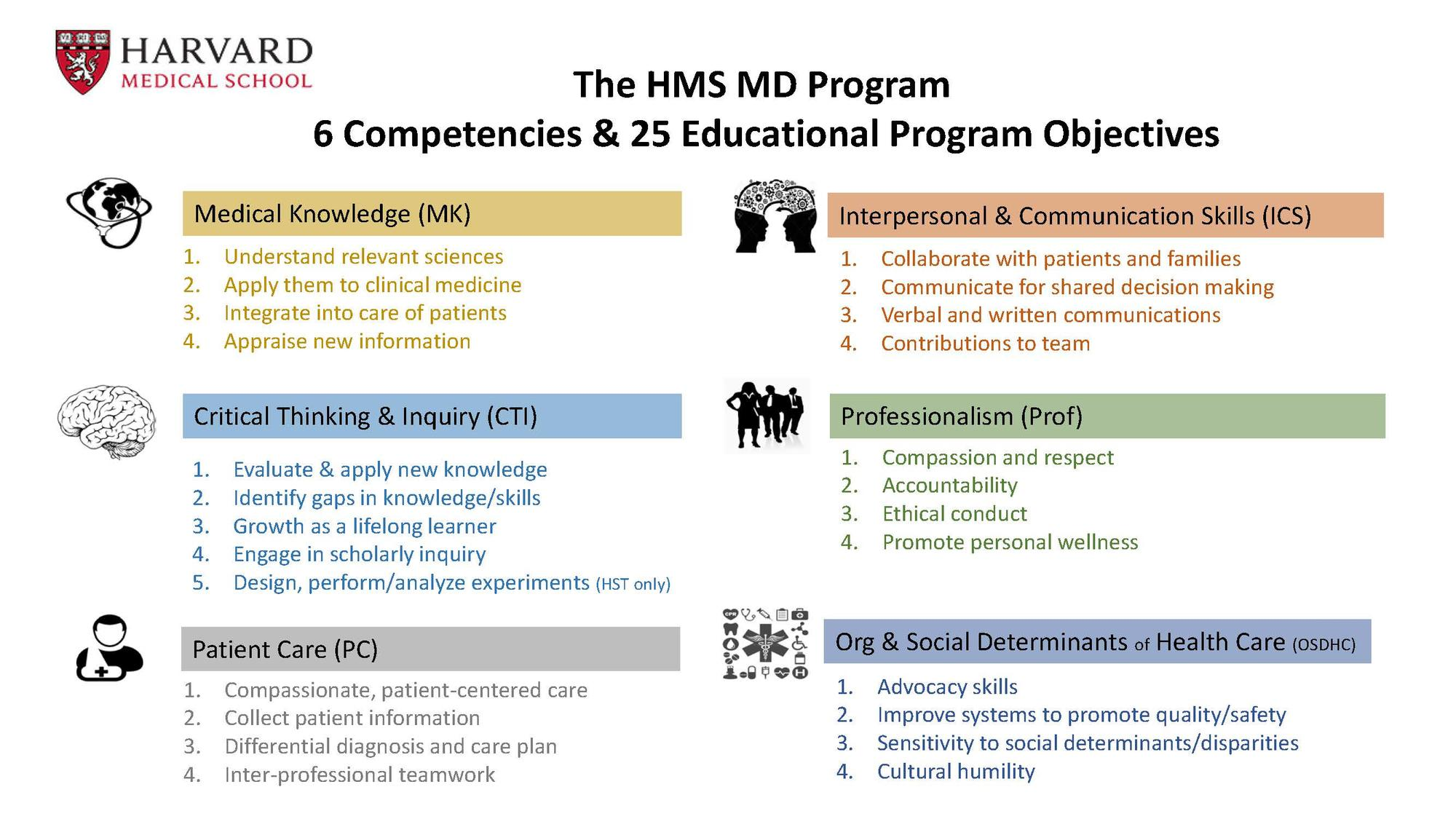 Competencies and educational program objectives