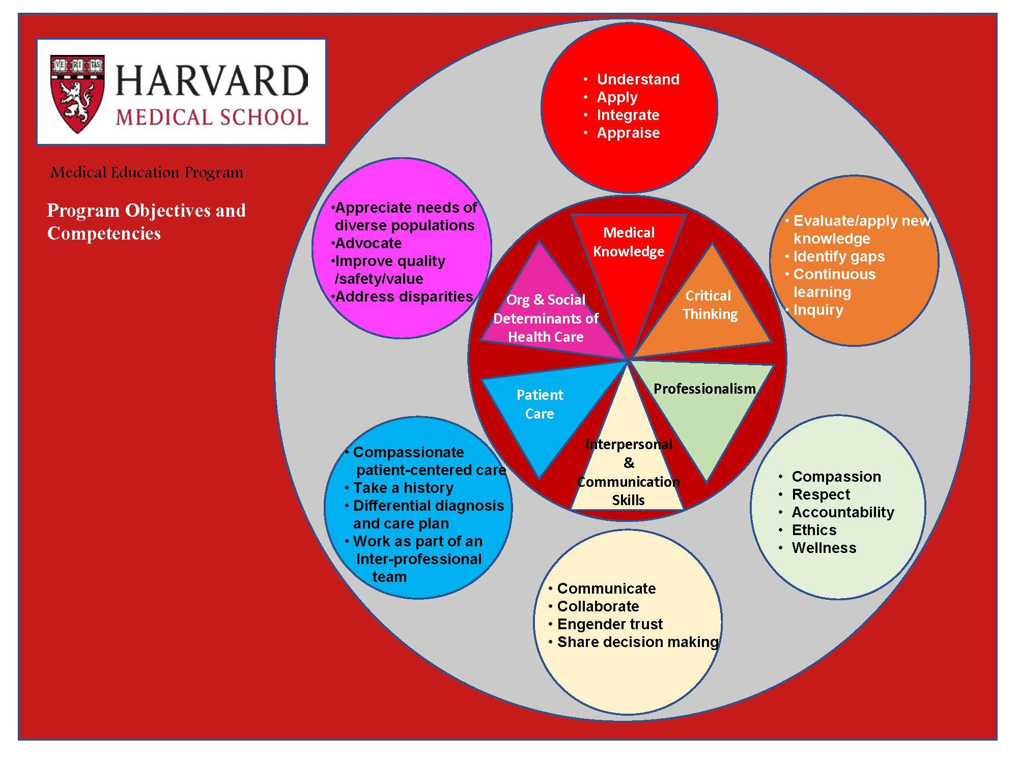 HMS Competencies and program objectives