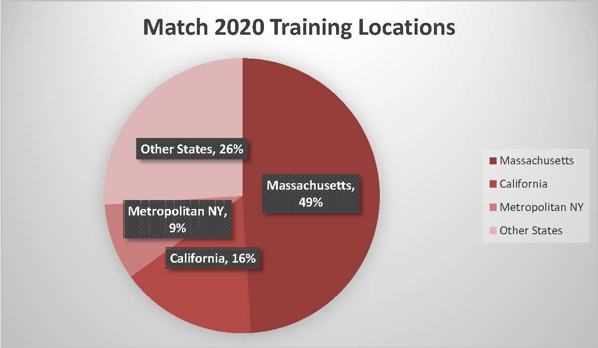 49% matched in Massachusetts, 16% in California, 9% in Metropolitan NY, and 26% in other states.