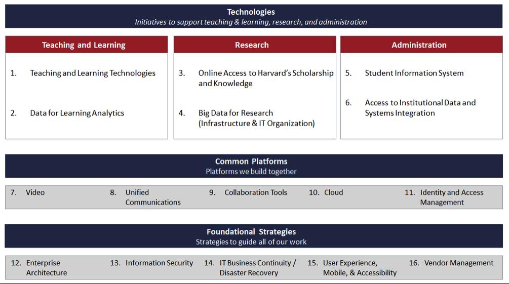 Harvard IT Strategic Plan | Harvard University Information Technology