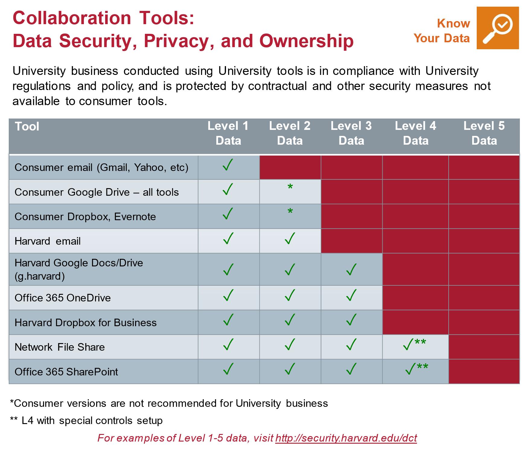 Collaboration Tools Matrix | Information Security