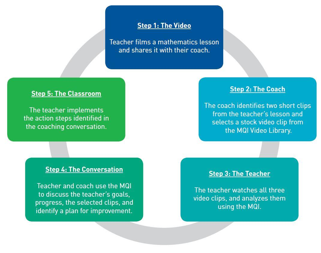 MQI Coaching Cycle