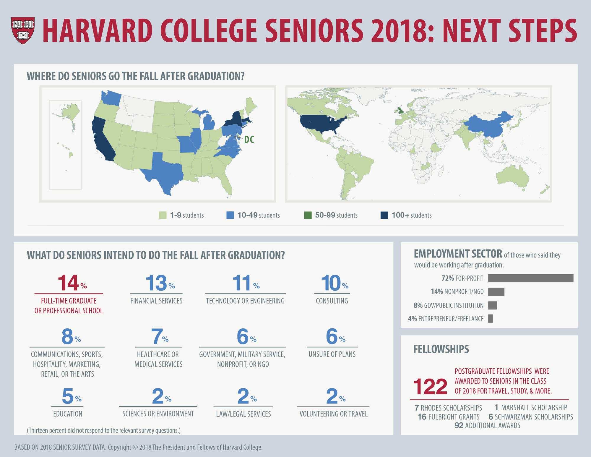 Harvard College Class of 2018 Next Steps