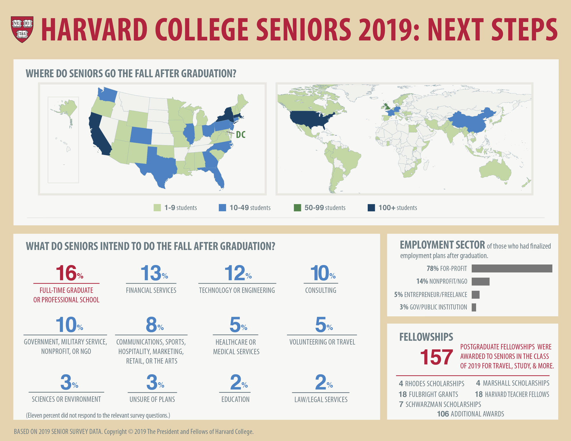 Seniors Next Steps Data 2019