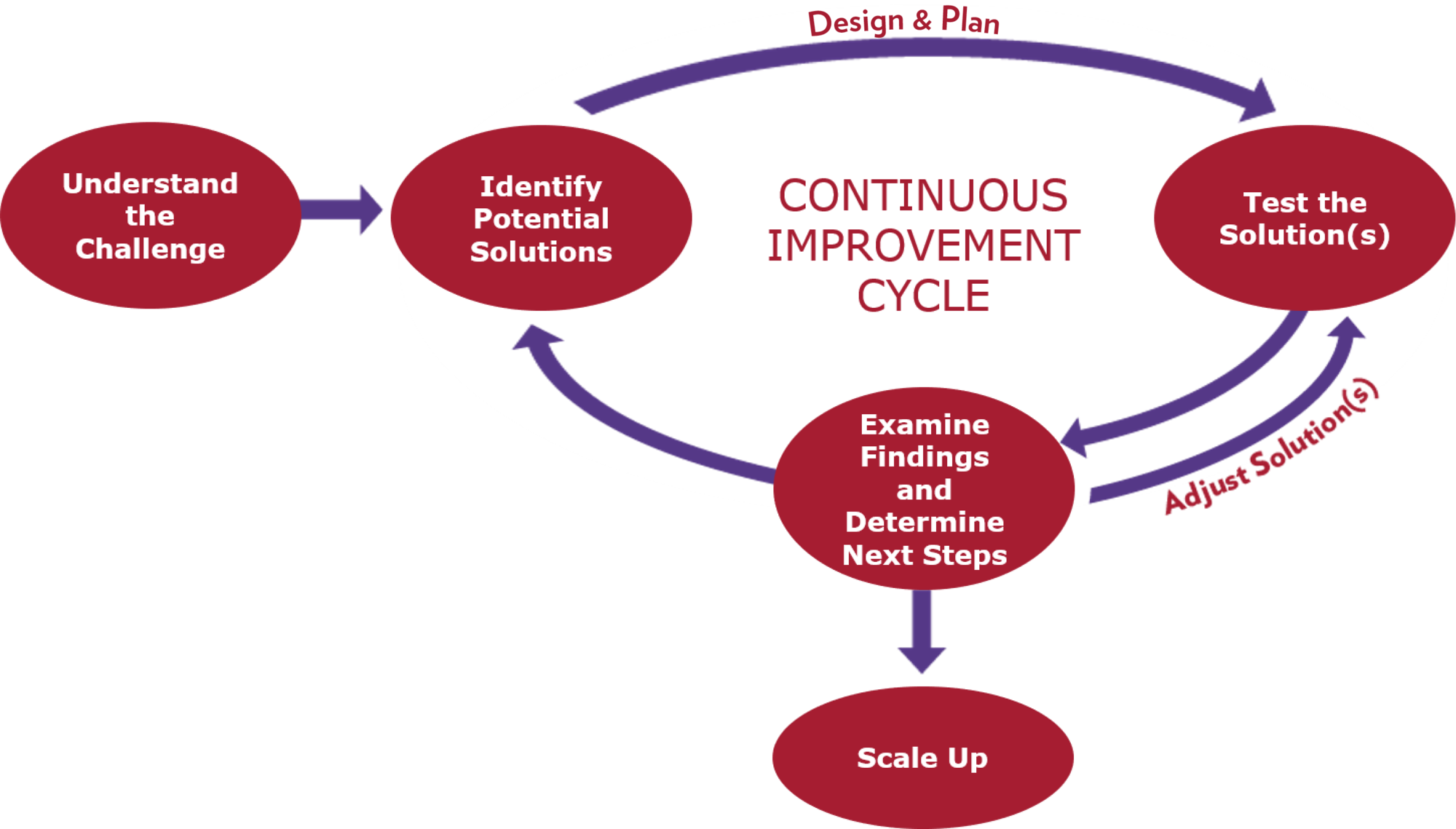 continuous improvement cycle infographic