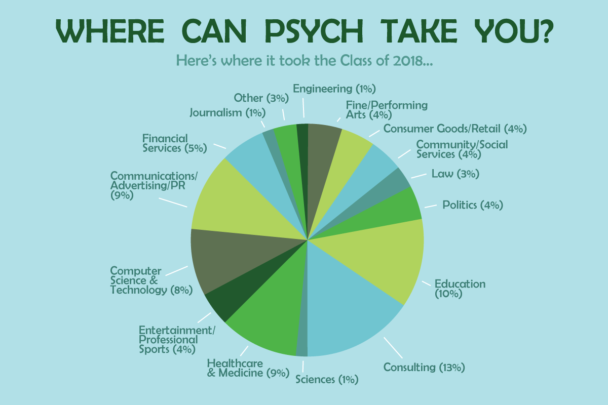 Where Can Psych Take You? 2018