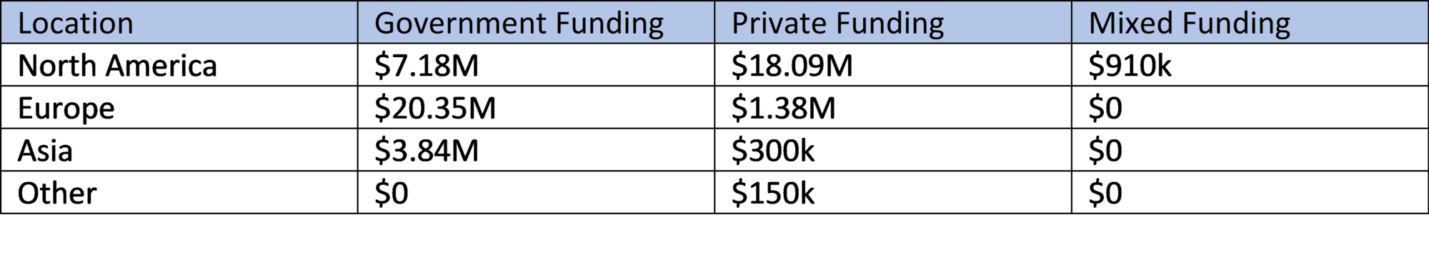 Funding Sources by Location