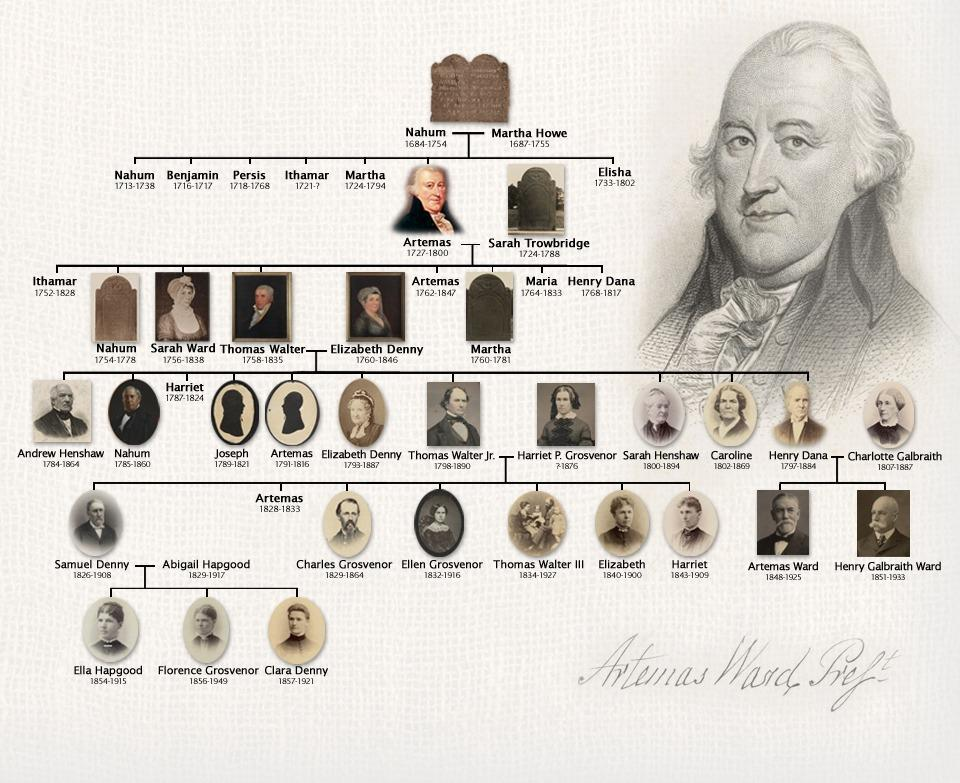 how to start a family tree on ancestry