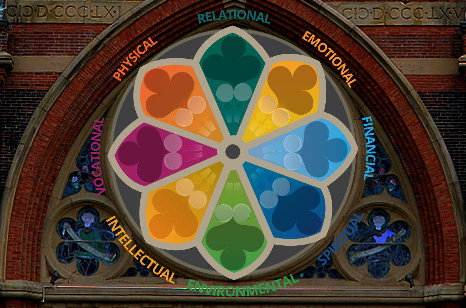 Wellness Wheel image showing the dimensions of wellbeing: Emotional, Environmental, Financial, Intellectual, Physical, Relational, Spiritual, Vocational
