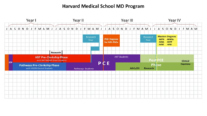 Curriculum | Medical Education - Harvard Medical School