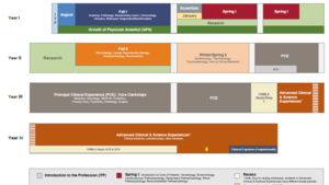 HST Curriculum Map