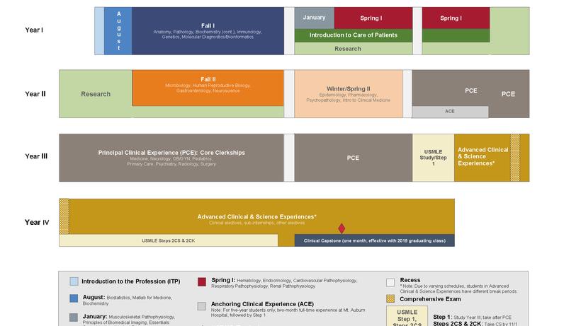 Harvard Calendar 2020 Academic Calendars | Medical Education   Harvard Medical School