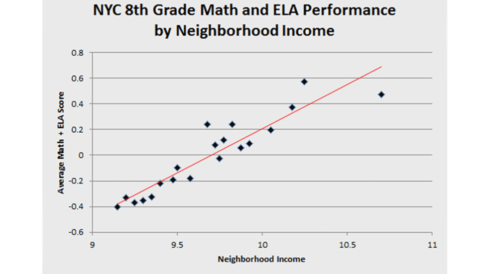 There is a startling relationship between zip code and school quality.