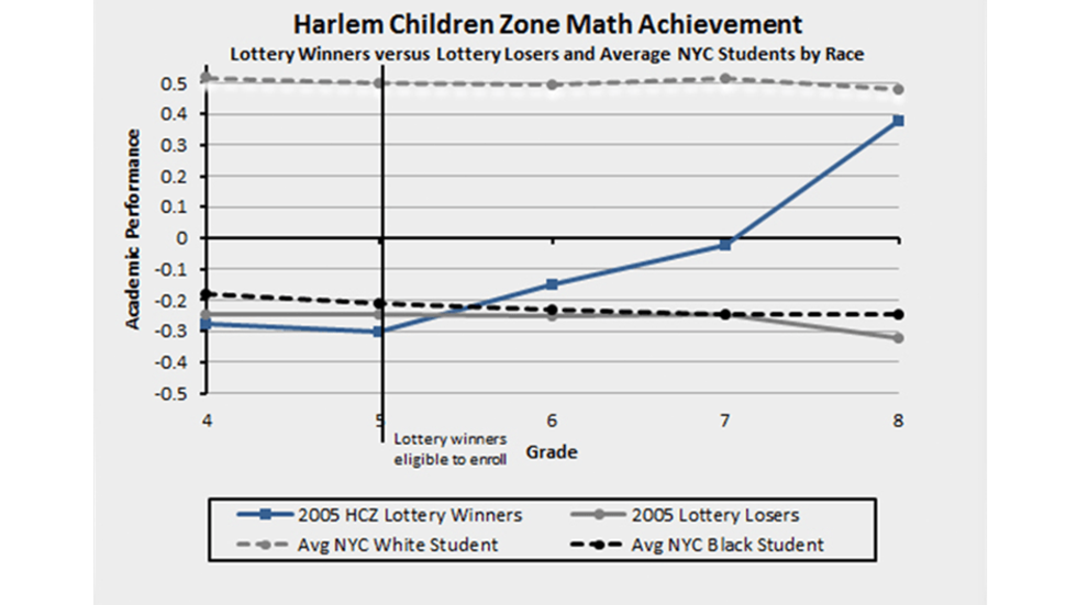 Great schools can close the achievement gap.
