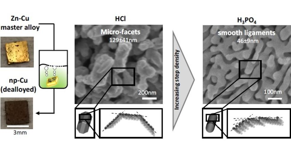 Shape and size-controlled nanoporous copper catalysts
