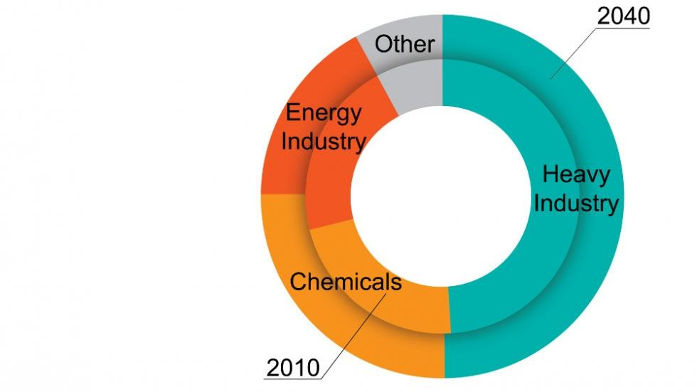Growing role of chemical production in industrial energy demand
